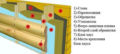 Составляющие монтажа блок-хауса