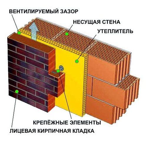 Схема облицовки