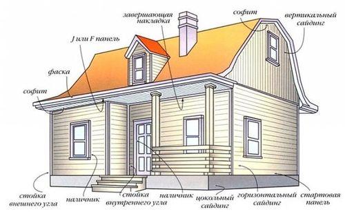 Этапы отделки дома сайдингом