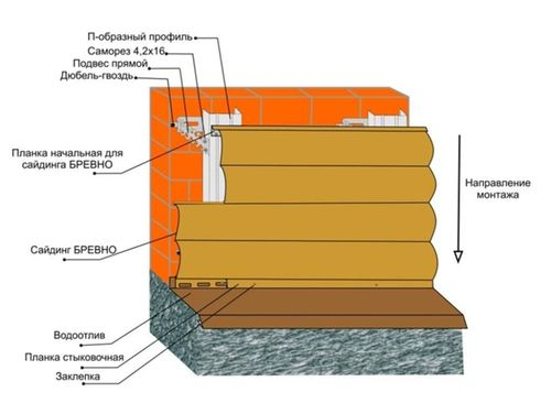 Установить водосточную систему своими руками 44