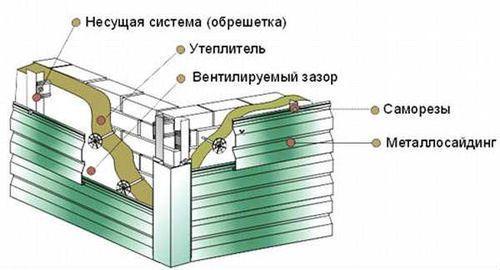 osushhestvlyat_montazh_metallosajdinga_07
