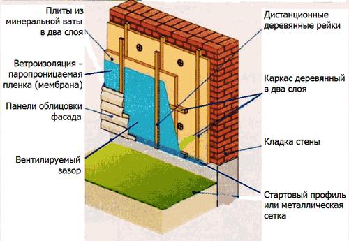 texnologiya_utepleniya_fasada_pod_sajding_2
